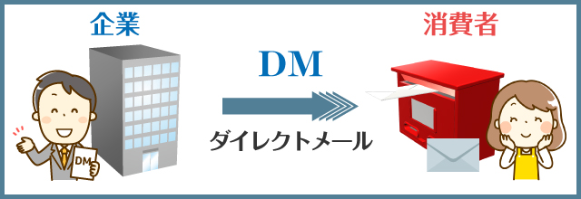DMとは?